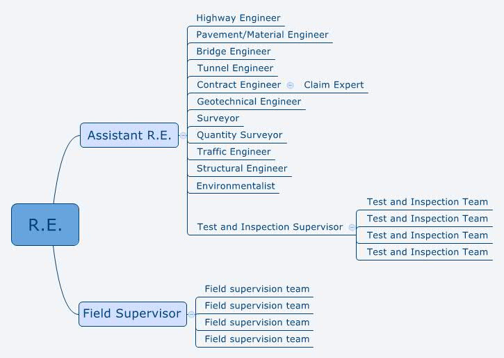 Project Team organization Chart
